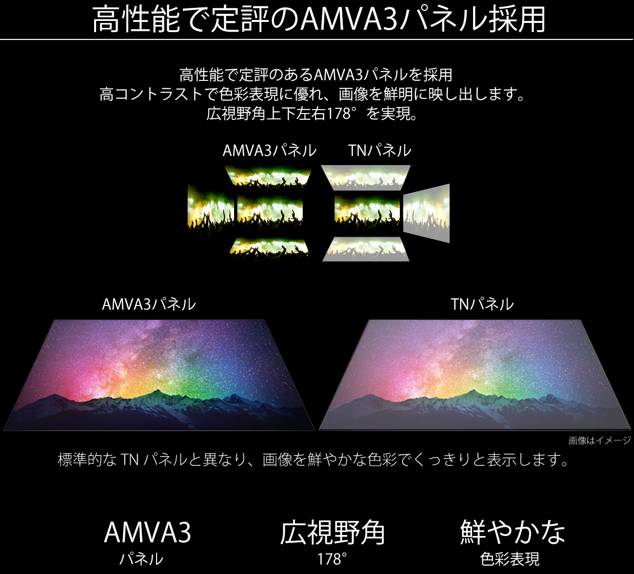 高性能で定評のVAパネル採用。VAパネルを採用し、あらゆる角度から見ても色やコントラスト変化がおきにくい、画像を鮮明に映し出します。広視野角上下左右178°を実現。VA系パネルは標準的な TN パネルと異なり、画像を鮮やかな色彩でくっきりと表示します。快適な写真鑑賞やウェブブラウズができるのたけでなく、色の正確性や一貫した明るさを常に求める専門用途にも最適です。VA 広視野角 3840x2160pixels UHD 4Kパネル 178°解像度。