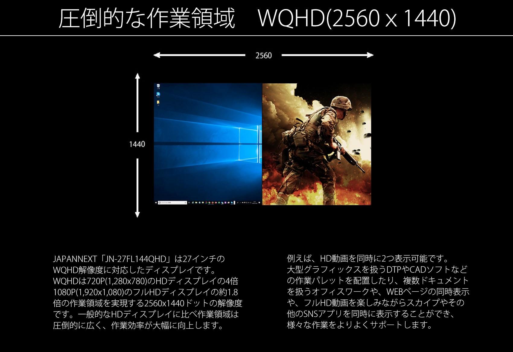 JAPANNEXT「JN-27FL144QHD」は27インチの」 WQHD解像度に対応したディスプレイです。 WQHDは720P(1,280×780)のHDディスプレイの4倍 1080P(1,920x1,080)のフルHDディスプレイの約1.8 倍の作業領域を実現する2560x1440ドットの解像度 です。一般的なHDディスプレイに比べ作業領域は、 圧倒的に広く、作業効率が大幅に向上します。 例えば、HD動画を同時に2つ表示可能です。 大型グラフィックスを扱うDTPやCADソフトなど、 の作業パレットを配置したり、複数ドキュメント を扱うオフィスワークや、WEBページの同時表示 や、フルHD動画を楽しみながらスカイプやその、 他のSNSアプリを同時に表示することができ、 様々な作業をよりよくサポートします。