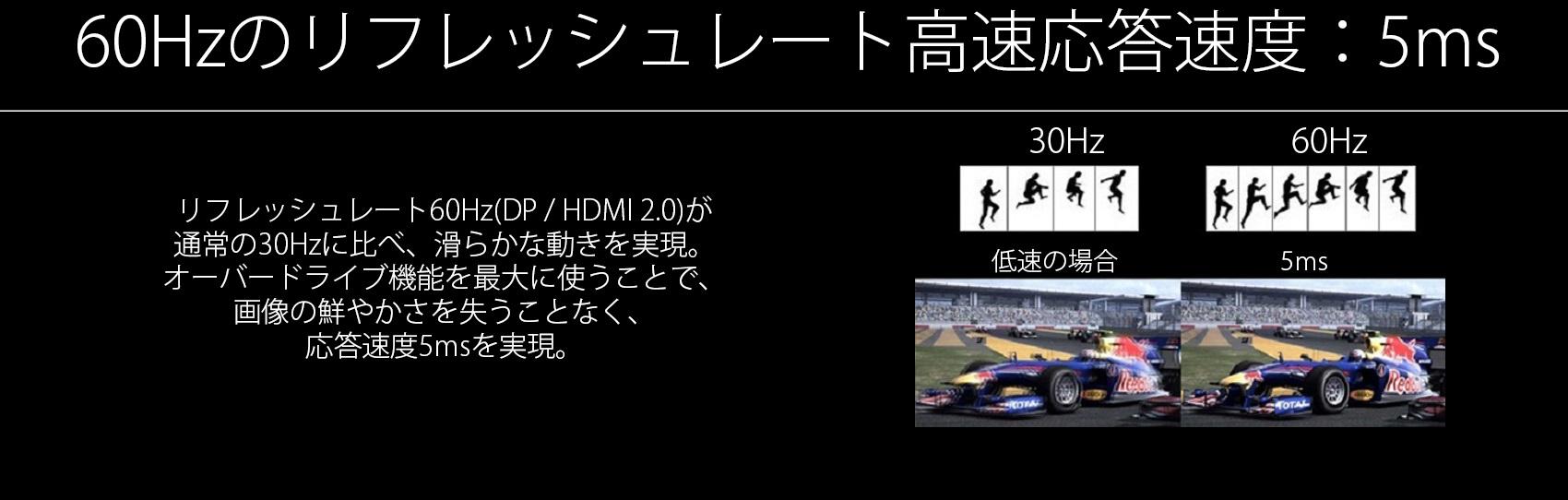 フレッシュレート60Hz(DP / HDMI 2.0)が通常の30Hzに比べ、滑らかな動きを実現。オーバードライブ機能を最大に使うことで、画像の鮮やかさを失うことなく、応答速度5msを実現。