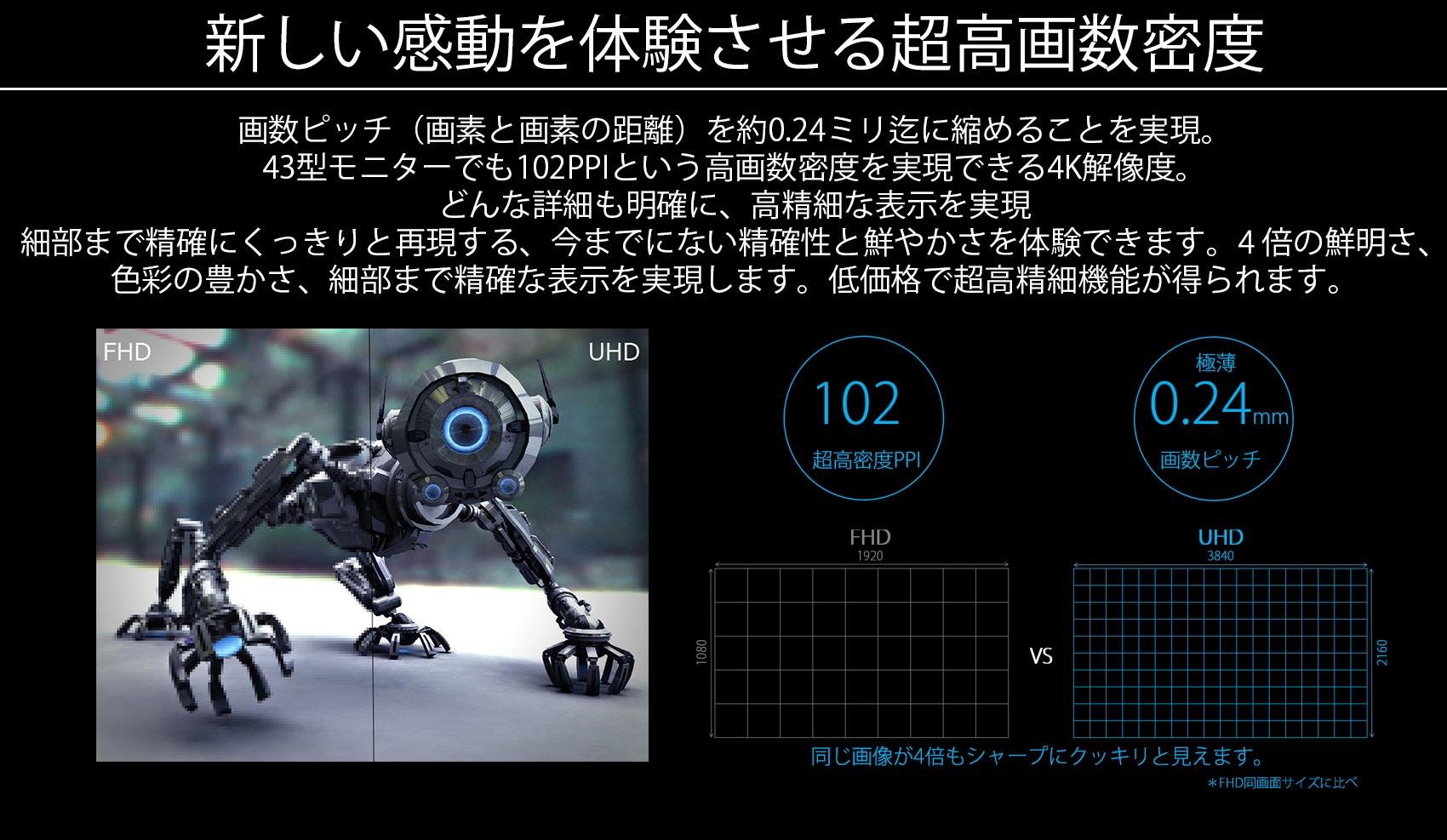 新しい感動を体験させる超高画数密度。画数ピッチ(画素と画素の距離)を43型で約0.31mm 迄に縮めることを実現。43型モニターでも80PPIという大型画面でも高画数密度を実現できる4K解像度。80PPIは21.5インチのFHD画面とほぼ同じ密度となります。大型画面でも詳細も明確に、高精細な表示を実現。