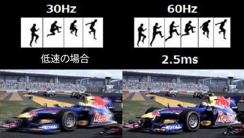 フレッシュレート60Hz(DP / HDMI 2.0)が通常の30Hzに比べ、滑らかな動きを実現。オーバードライブ機能を最大に使うことで、画像の鮮やかさを失うことなく、応答速度2.5msを実現。