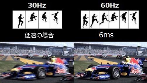 フレッシュレート60Hz(DP / HDMI 2.0)が通常の30Hzに比べ、滑らかな動きを実現。オーバードライブ機能を最大に使うことで、画像の鮮やかさを失うことなく、応答速度6msを実現。