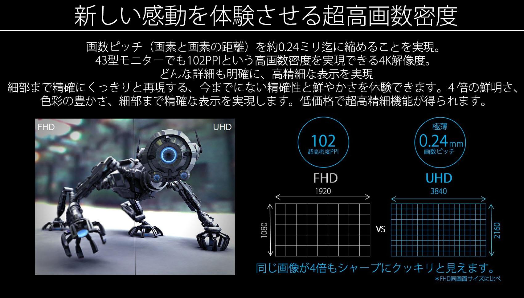 新しい感動を体験させる超高画数密度。画数ピッチ(画素と画素の距離)を75型で約0.43mm 迄に縮めることを実現。75型モニターでも50PPIという大型画面でも高画数密度を実現できる4K解像度。